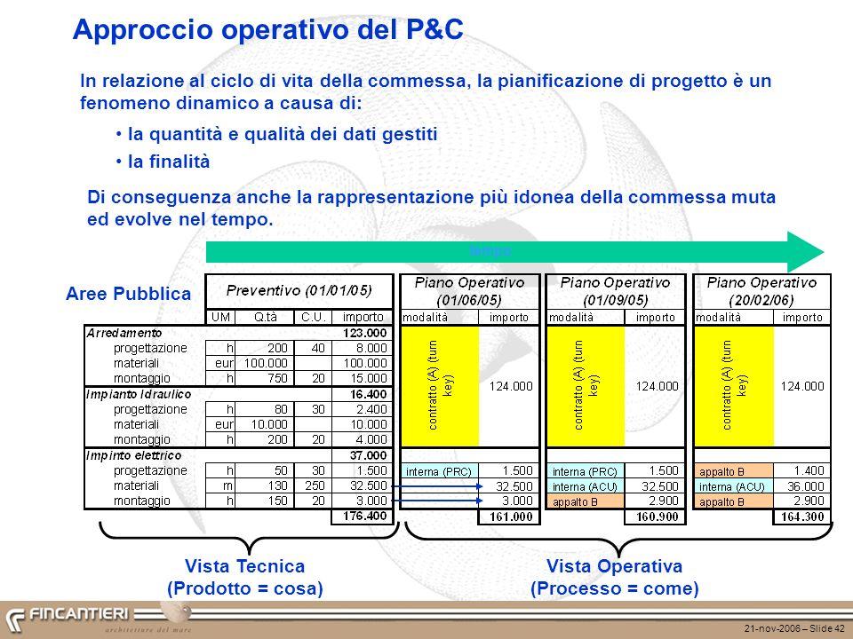 Approccio operativo del P&C