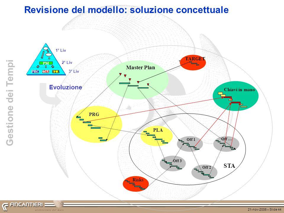 Revisione del modello: soluzione concettuale