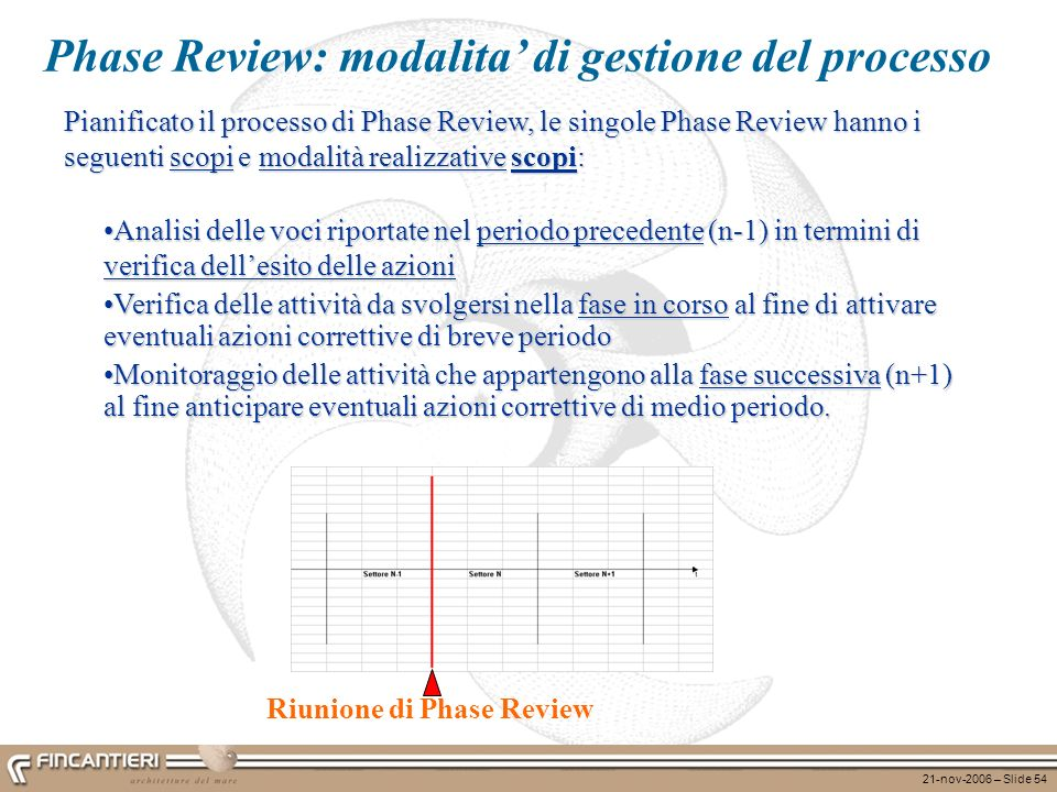 Phase Review: modalita' di gestione del processo