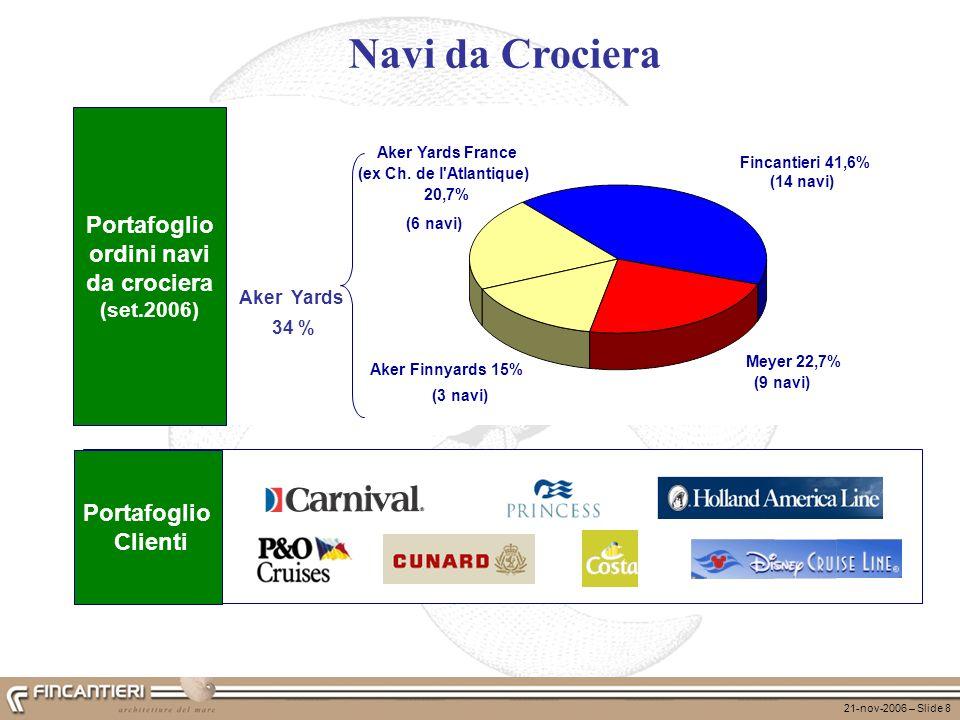 Portafoglio ordini navi da crociera (set.2006)