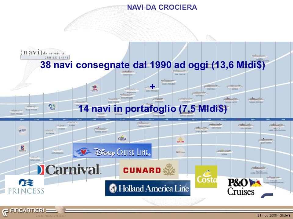 38 navi consegnate dal 1990 ad oggi (13,6 Mldi$) +