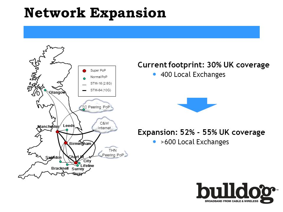 Network Expansion Current footprint: 30% UK coverage