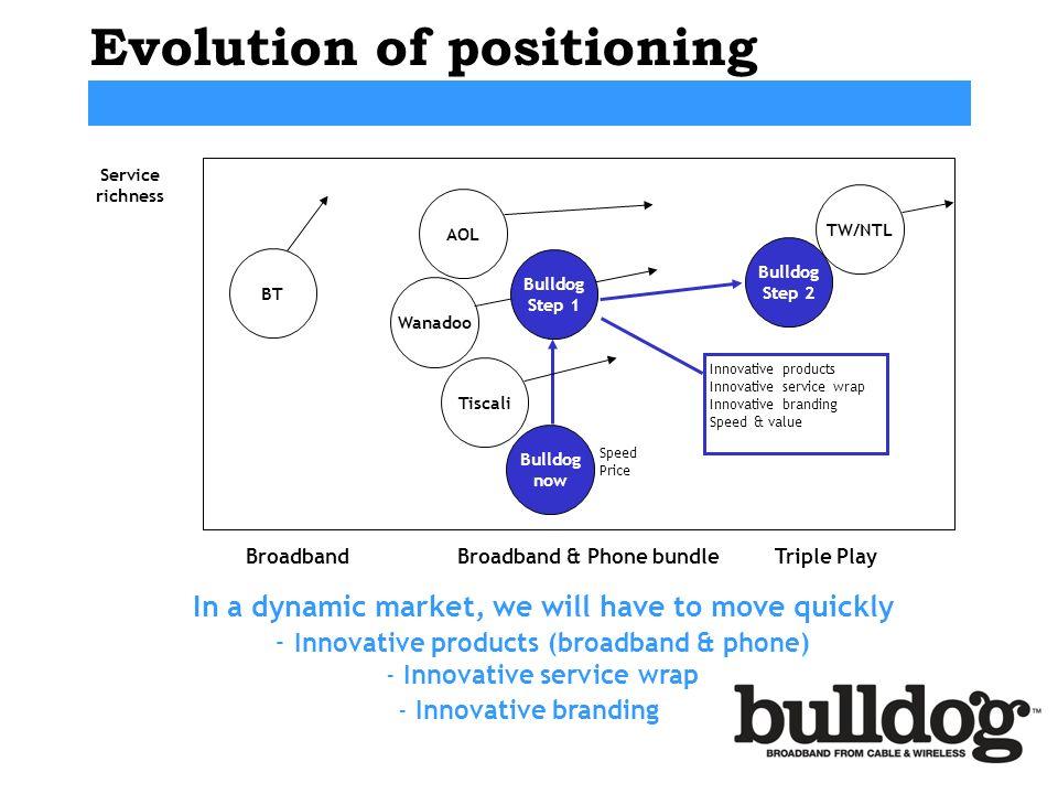 Evolution of positioning
