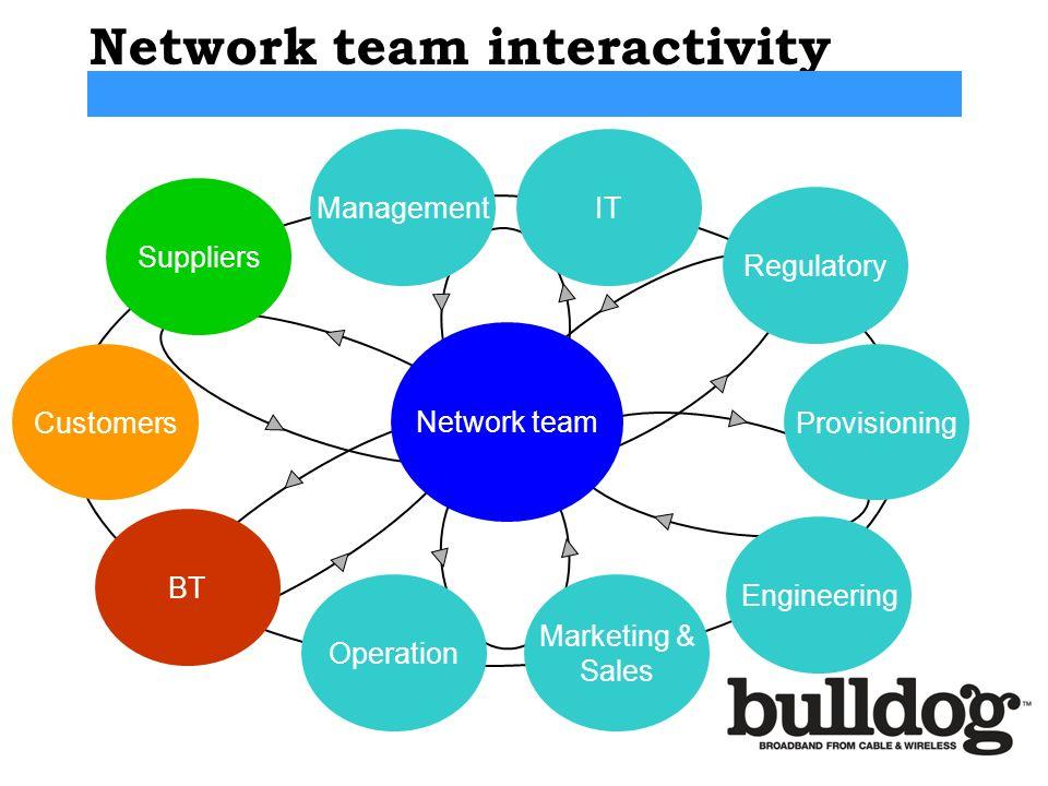 Network team interactivity
