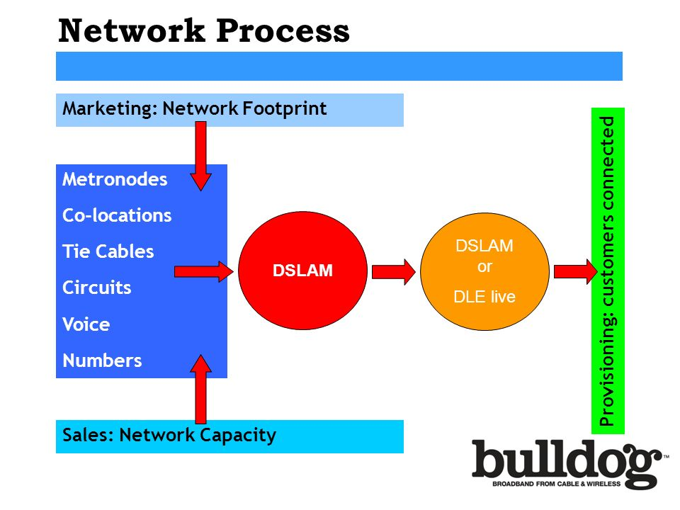 Network Process Marketing: Network Footprint Metronodes Co-locations