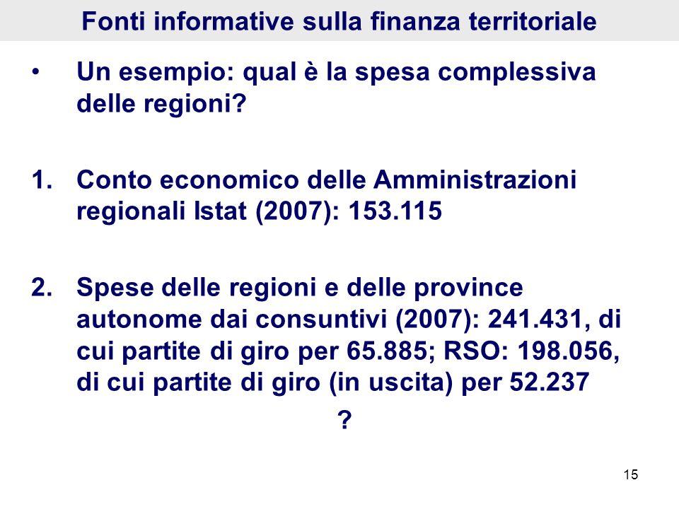 Fonti informative sulla finanza territoriale