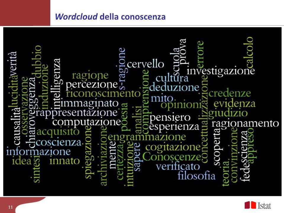 Wordcloud della conoscenza