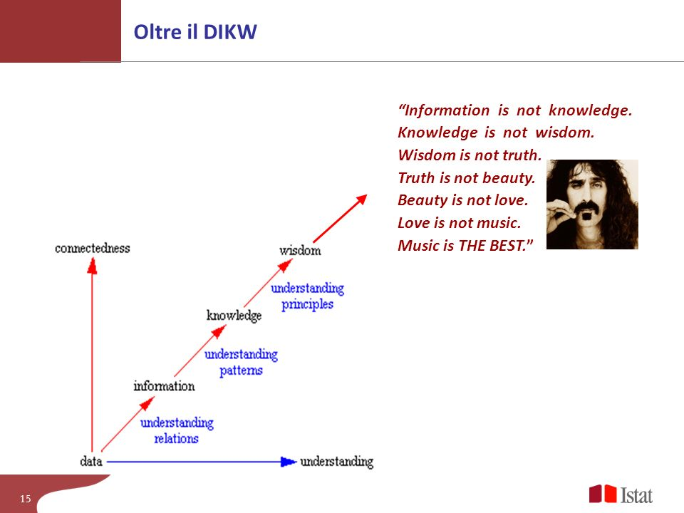 Oltre il DIKW Information is not knowledge. Knowledge is not wisdom. Wisdom is not truth. Truth is not beauty.