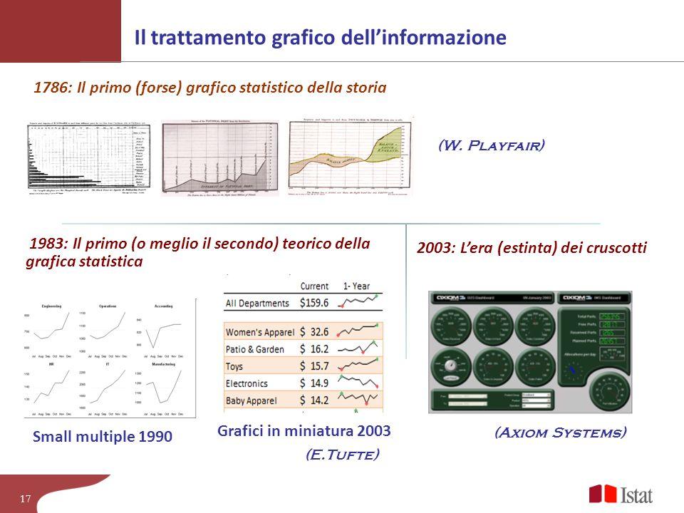 Il trattamento grafico dell'informazione