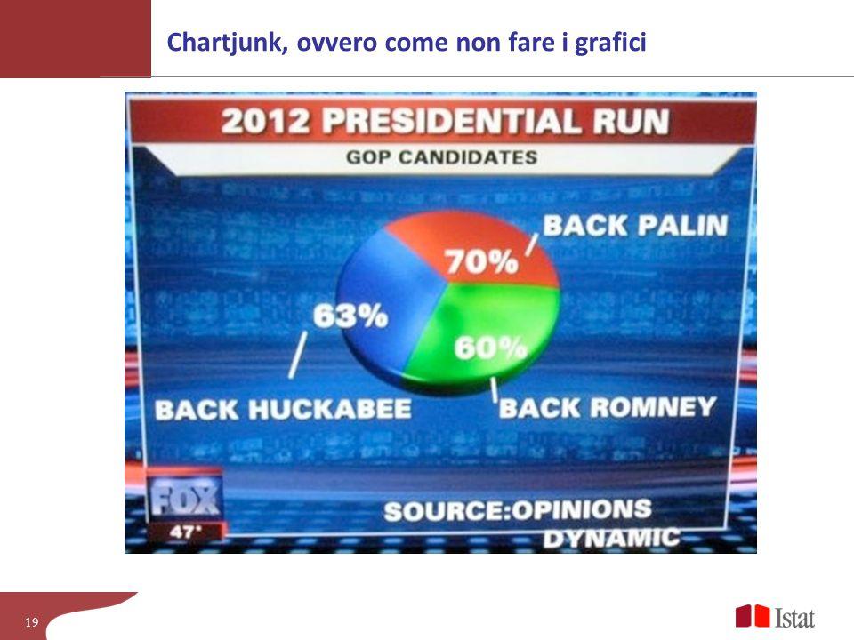 Chartjunk, ovvero come non fare i grafici