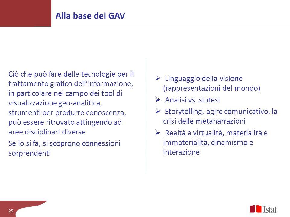 Alla base dei GAV Linguaggio della visione (rappresentazioni del mondo) Analisi vs. sintesi.
