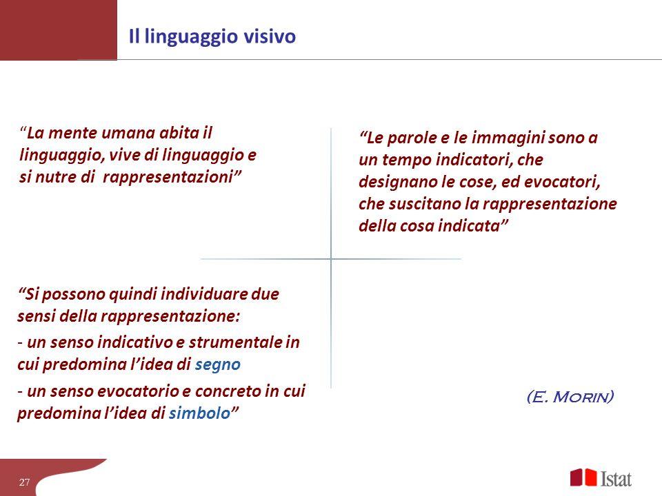 Il linguaggio visivo La mente umana abita il linguaggio, vive di linguaggio e si nutre di rappresentazioni