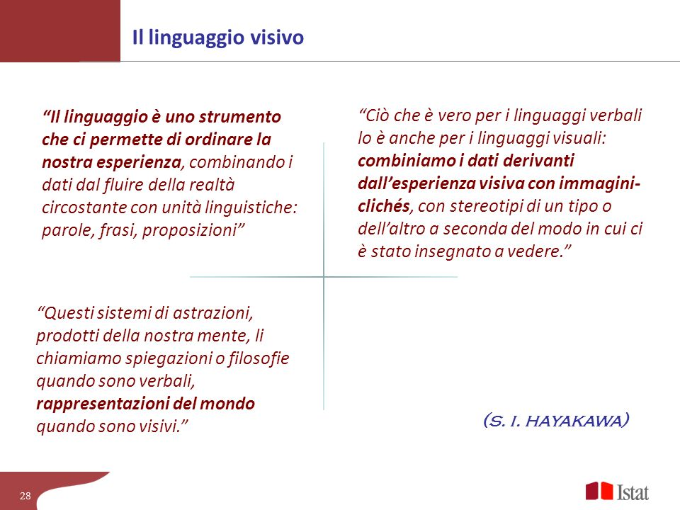 Il linguaggio visivo