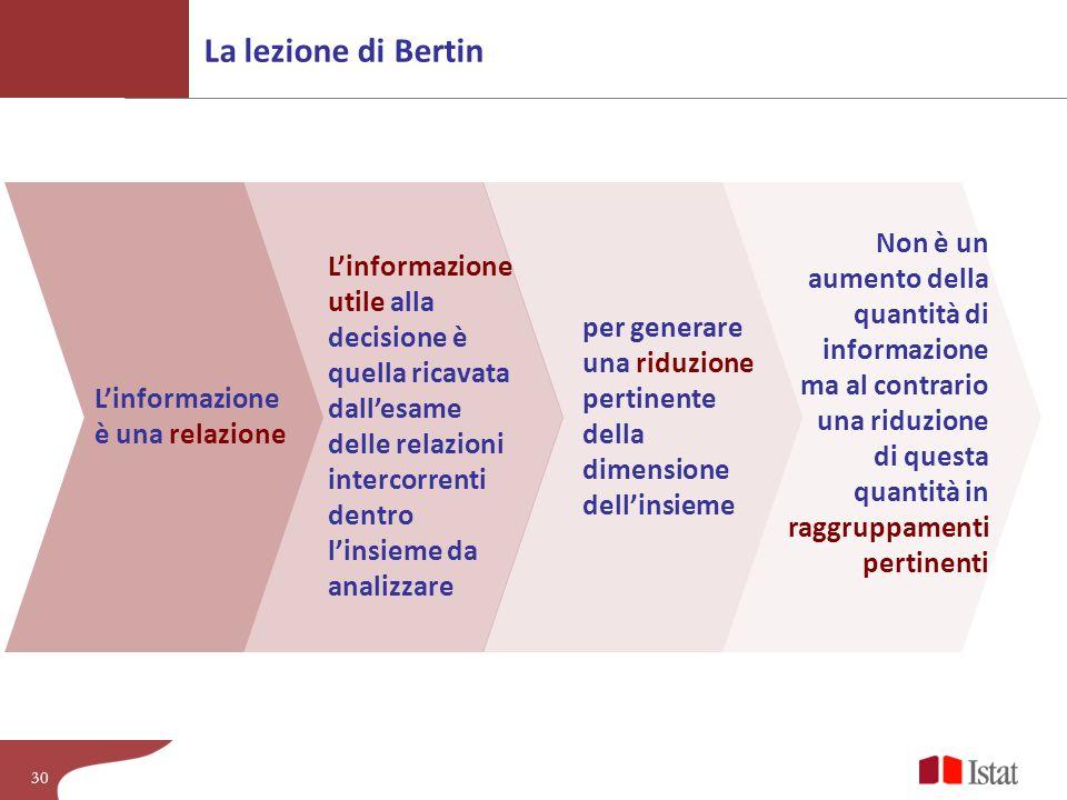 La lezione di Bertin Non è un aumento della quantità di informazione ma al contrario una riduzione.