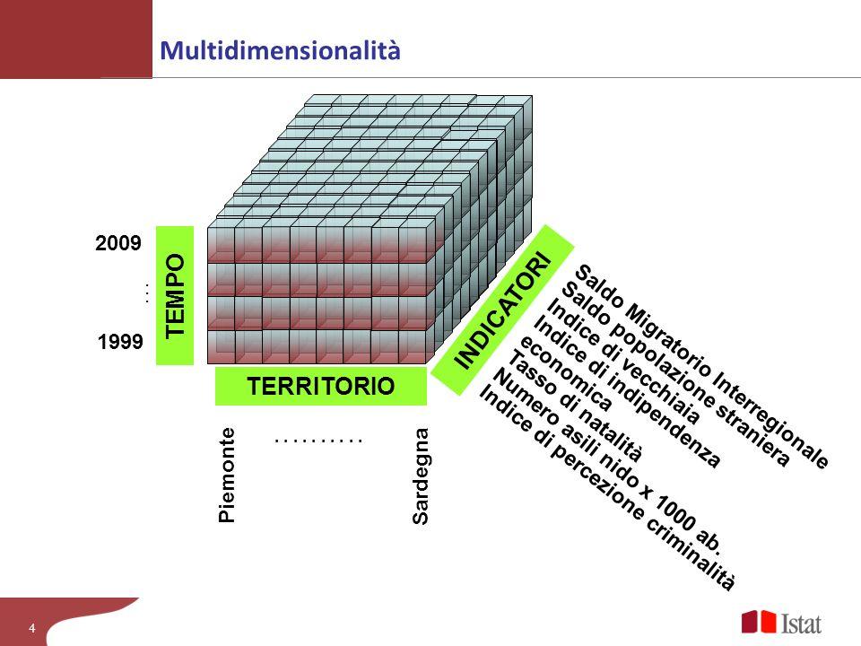 Multidimensionalità TEMPO INDICATORI TERRITORIO