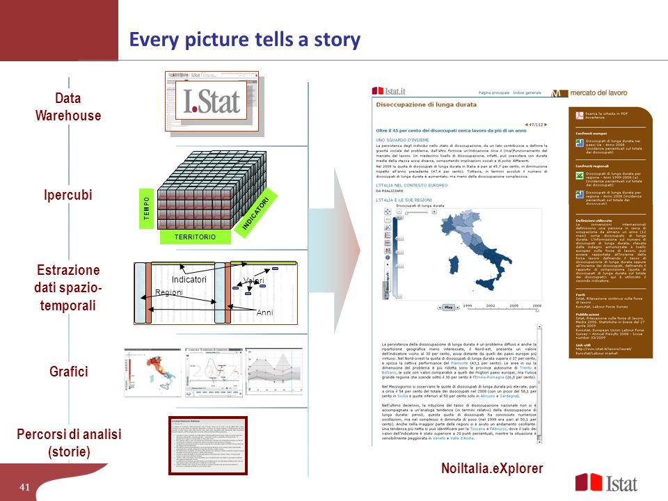 Estrazione dati spazio-temporali Percorsi di analisi (storie)