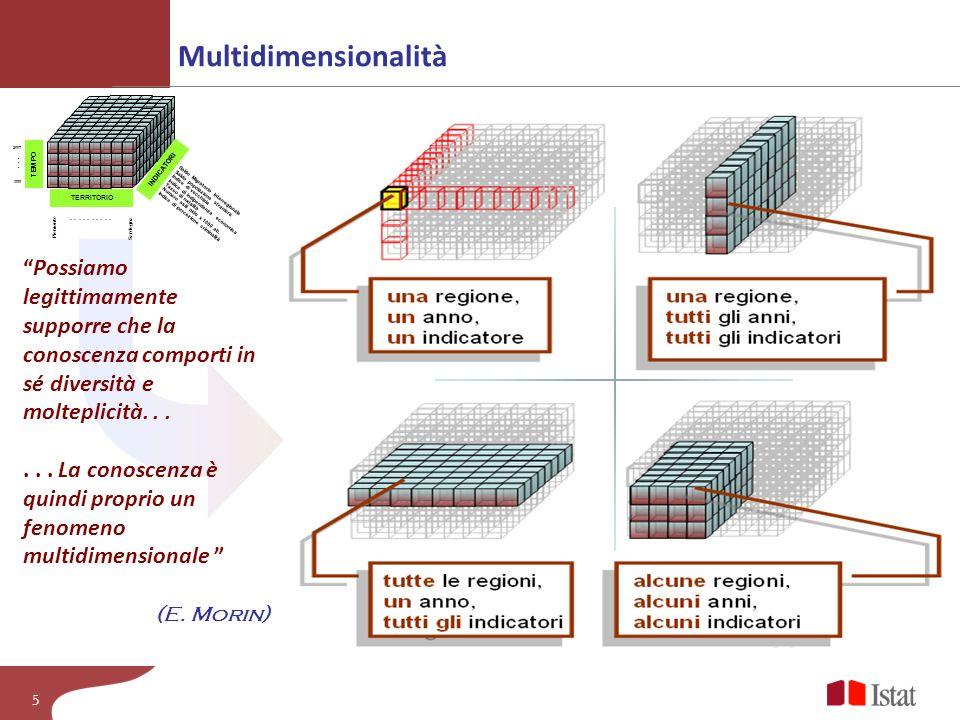 Multidimensionalità Piemonte. Sardegna. . . . . . . . . . . . . . 2007. 1999. INDICATORI. TERRITORIO.