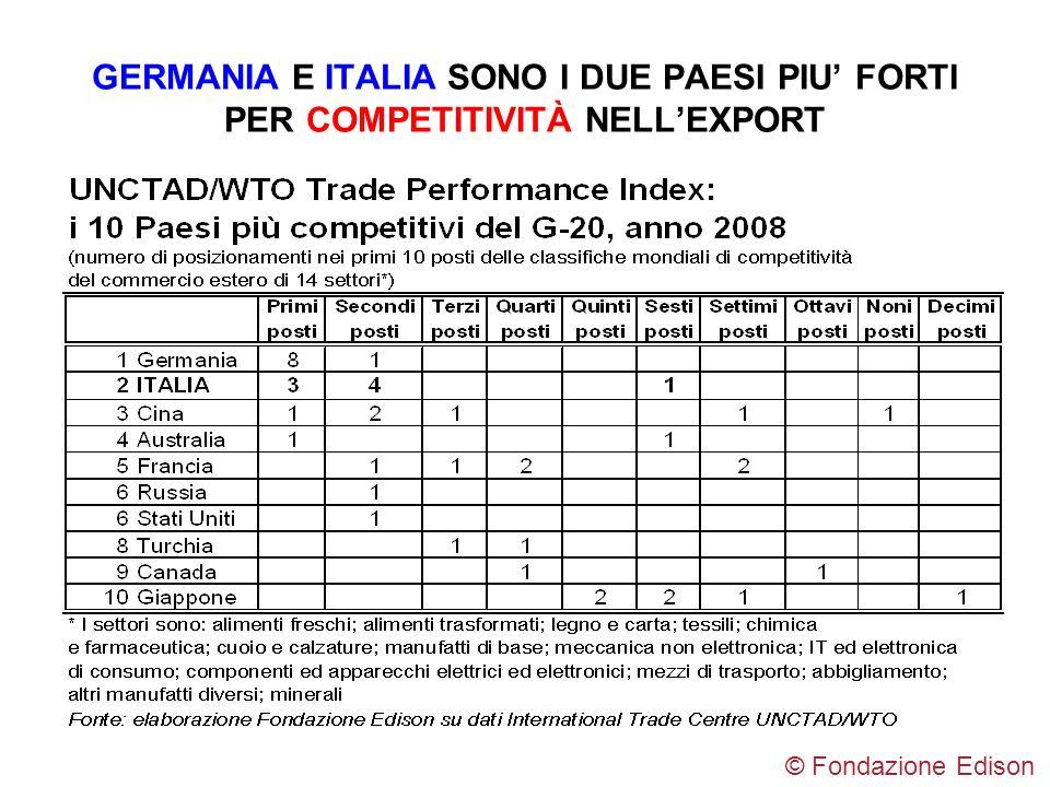 GERMANIA E ITALIA SONO I DUE PAESI PIU' FORTI PER COMPETITIVITÀ NELL'EXPORT