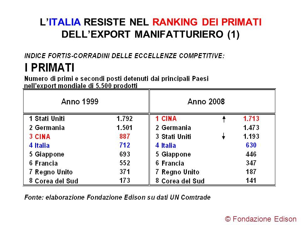 L'ITALIA RESISTE NEL RANKING DEI PRIMATI DELL'EXPORT MANIFATTURIERO (1)