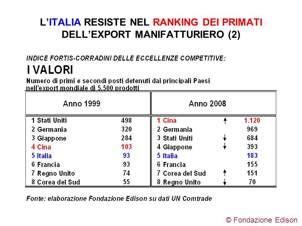 L'ITALIA RESISTE NEL RANKING DEI PRIMATI DELL'EXPORT MANIFATTURIERO (2)