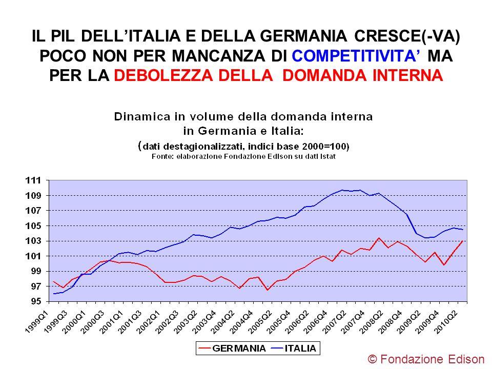 IL PIL DELL'ITALIA E DELLA GERMANIA CRESCE(-VA) POCO NON PER MANCANZA DI COMPETITIVITA' MA PER LA DEBOLEZZA DELLA DOMANDA INTERNA