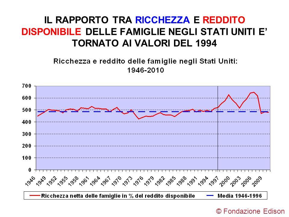 IL RAPPORTO TRA RICCHEZZA E REDDITO DISPONIBILE DELLE FAMIGLIE NEGLI STATI UNITI E' TORNATO AI VALORI DEL 1994
