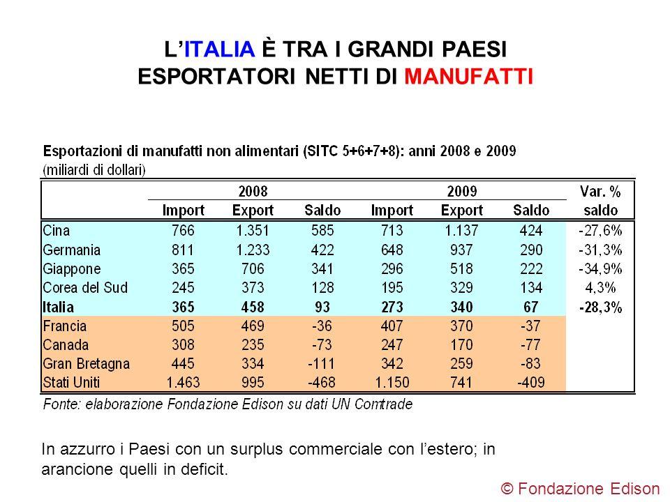 L'ITALIA È TRA I GRANDI PAESI ESPORTATORI NETTI DI MANUFATTI