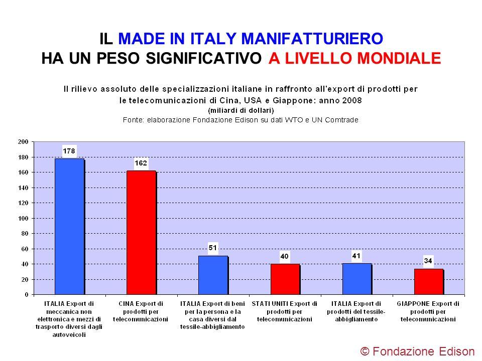 IL MADE IN ITALY MANIFATTURIERO HA UN PESO SIGNIFICATIVO A LIVELLO MONDIALE