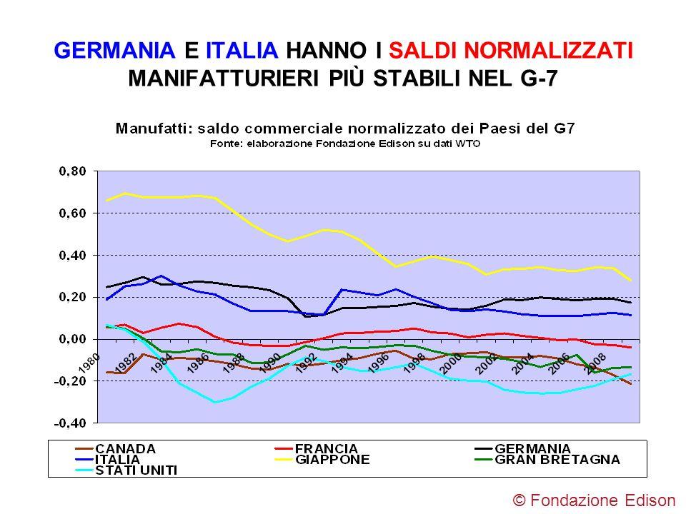 GERMANIA E ITALIA HANNO I SALDI NORMALIZZATI MANIFATTURIERI PIÙ STABILI NEL G-7