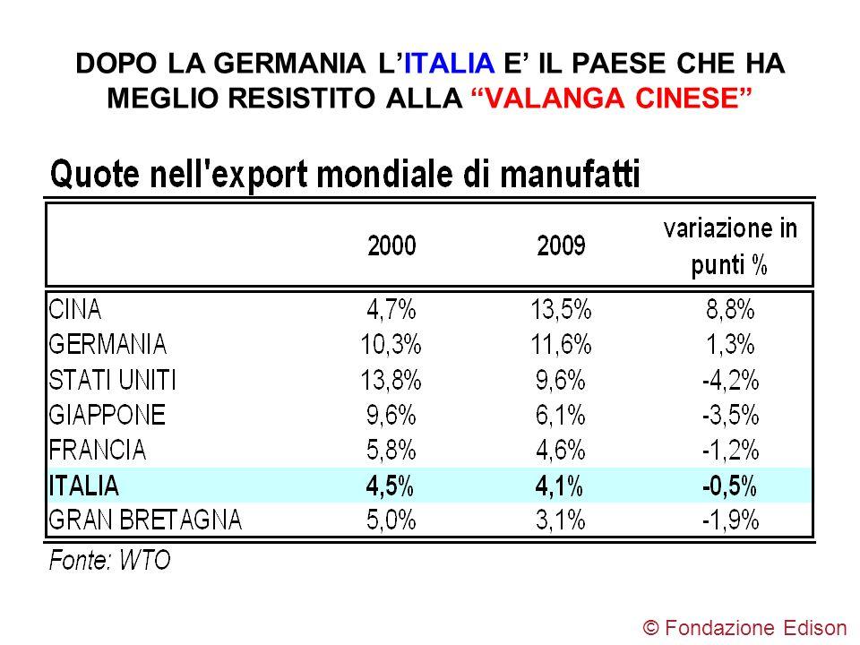 DOPO LA GERMANIA L'ITALIA E' IL PAESE CHE HA MEGLIO RESISTITO ALLA VALANGA CINESE
