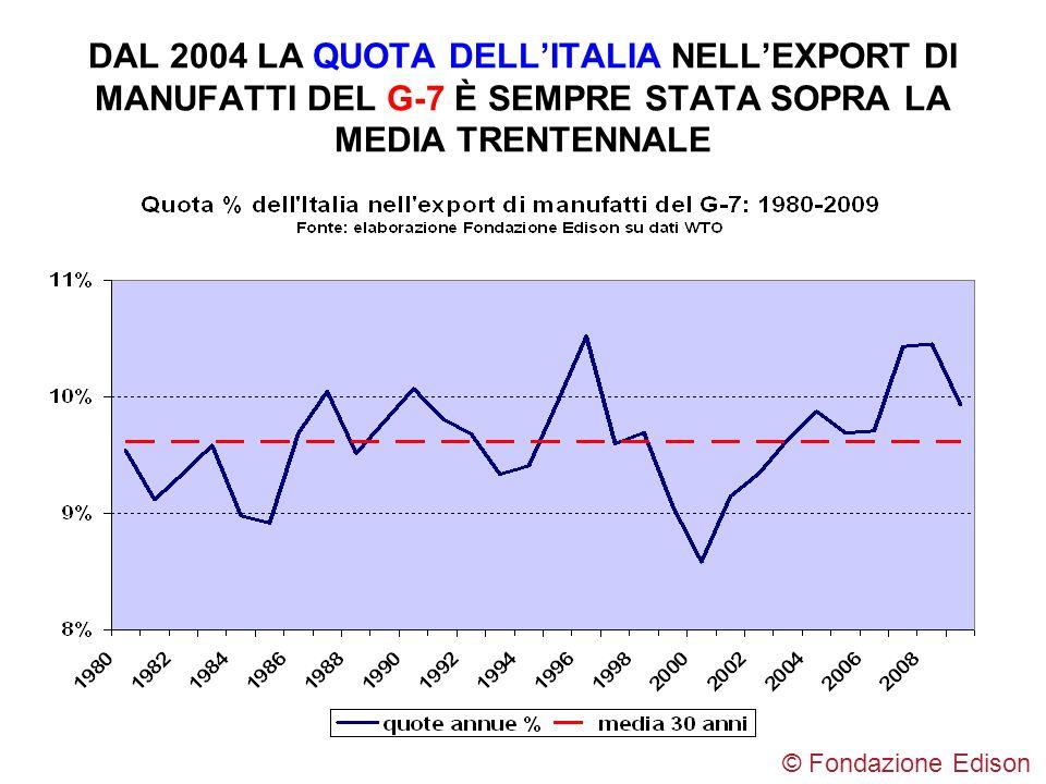 DAL 2004 LA QUOTA DELL'ITALIA NELL'EXPORT DI MANUFATTI DEL G-7 È SEMPRE STATA SOPRA LA MEDIA TRENTENNALE