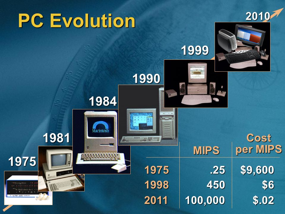 PC Evolution 2010. 1999. 1990. 1984. 1981. 1975. 1998. .25. $9,600. 450. $6. Cost per MIPS.