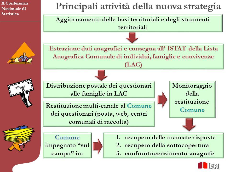 Principali attività della nuova strategia