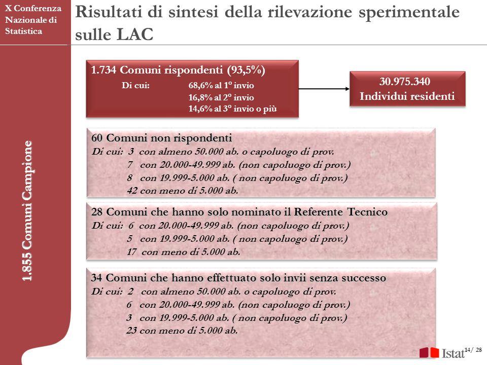 Risultati di sintesi della rilevazione sperimentale sulle LAC