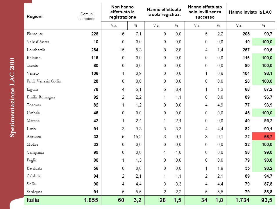Sperimentazione LAC 2010 Italia 1.855 60 3,2 1,5 34 1.734 93,5 Regioni