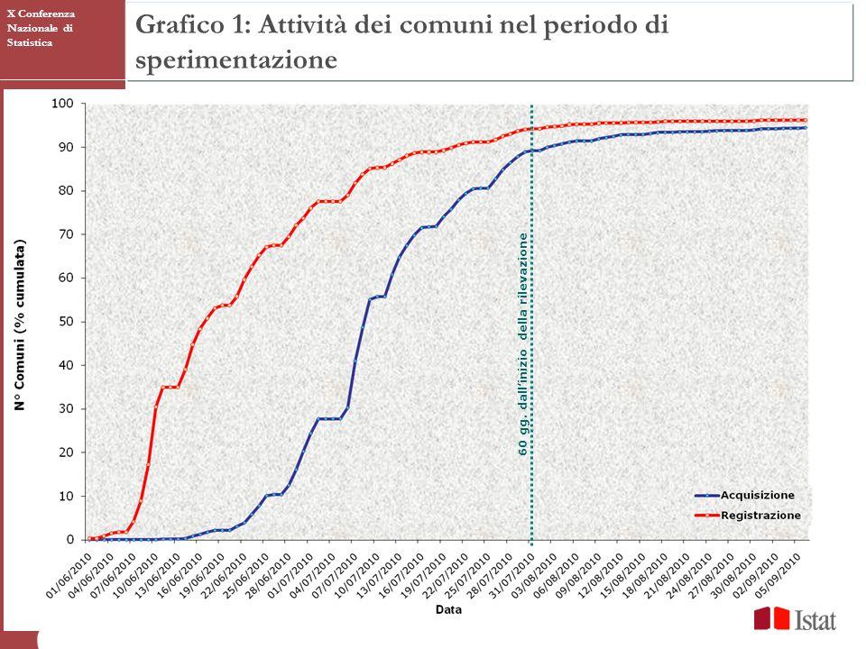 Grafico 1: Attività dei comuni nel periodo di sperimentazione