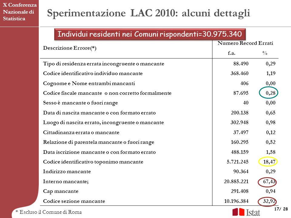 Individui residenti nei Comuni rispondenti=30.975.340