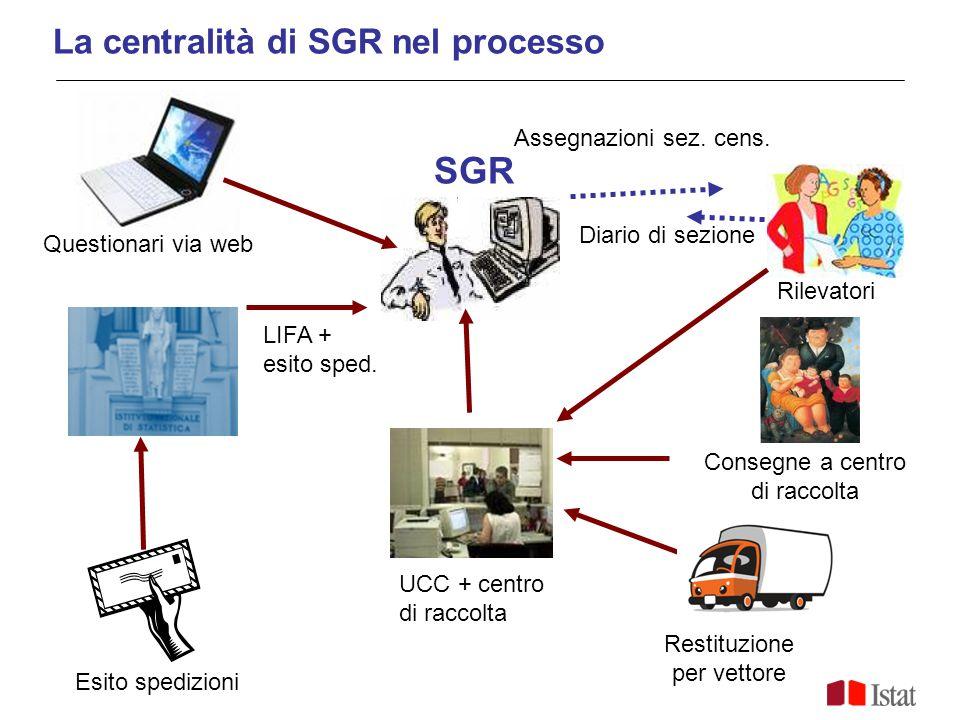 SGR La centralità di SGR nel processo Assegnazioni sez. cens.