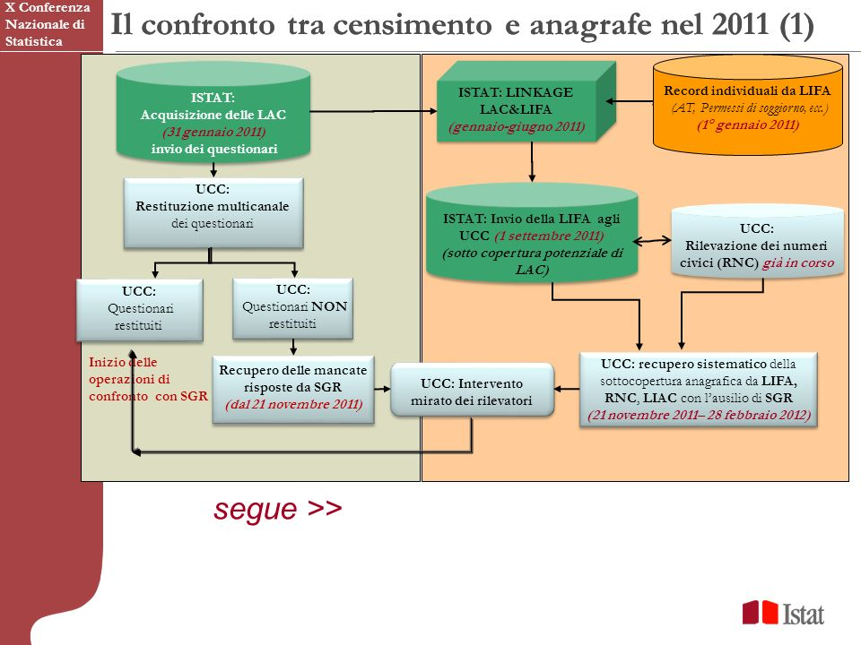 Il confronto tra censimento e anagrafe nel 2011 (1)