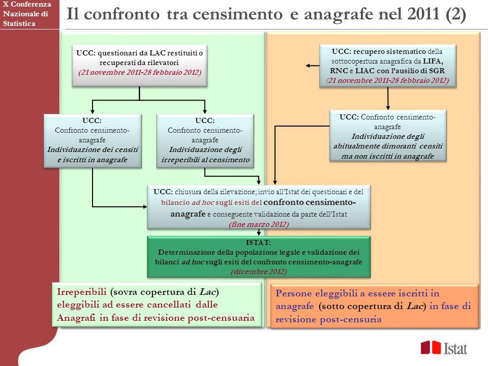 Il confronto tra censimento e anagrafe nel 2011 (2)