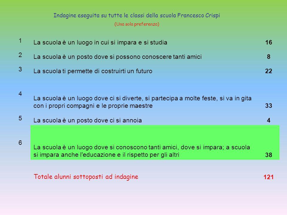 Indagine eseguita su tutte le classi della scuola Francesco Crispi