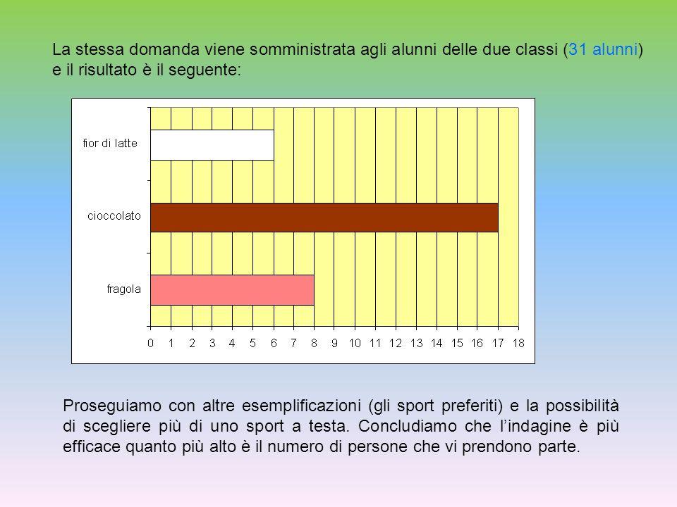 La stessa domanda viene somministrata agli alunni delle due classi (31 alunni) e il risultato è il seguente: