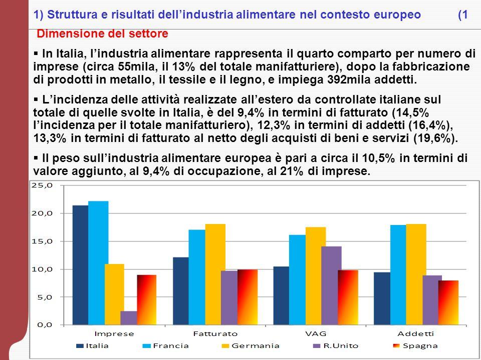 1) Struttura e risultati dell'industria alimentare nel contesto europeo (1