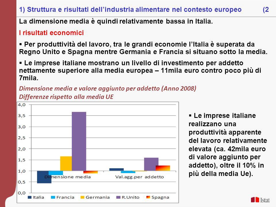 1) Struttura e risultati dell'industria alimentare nel contesto europeo (2