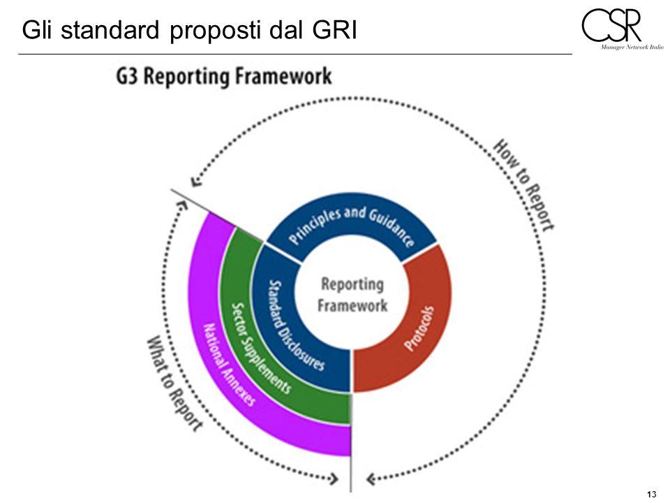 Gli standard proposti dal GRI