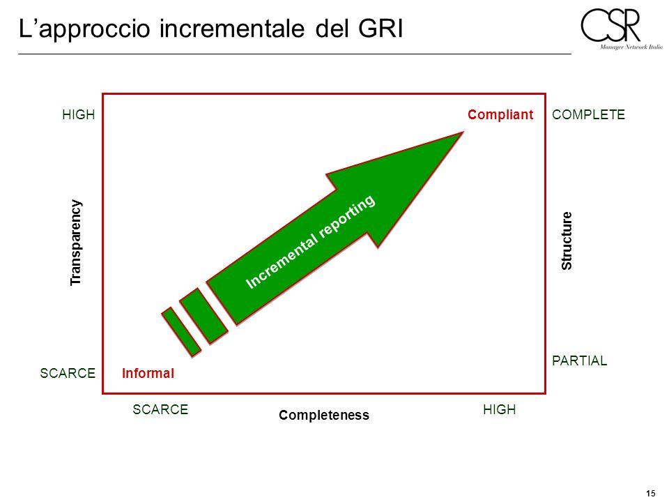 L'approccio incrementale del GRI