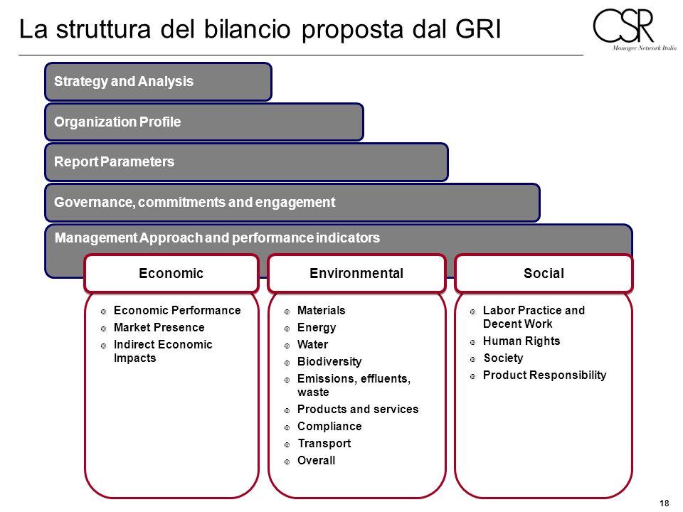 La struttura del bilancio proposta dal GRI