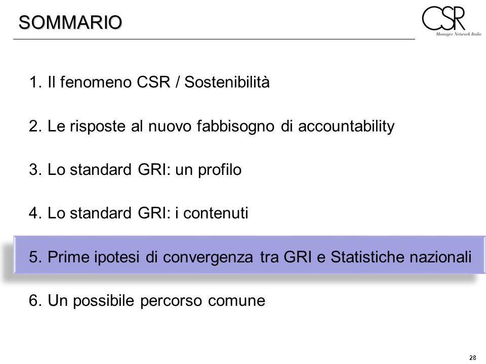 SOMMARIO Il fenomeno CSR / Sostenibilità