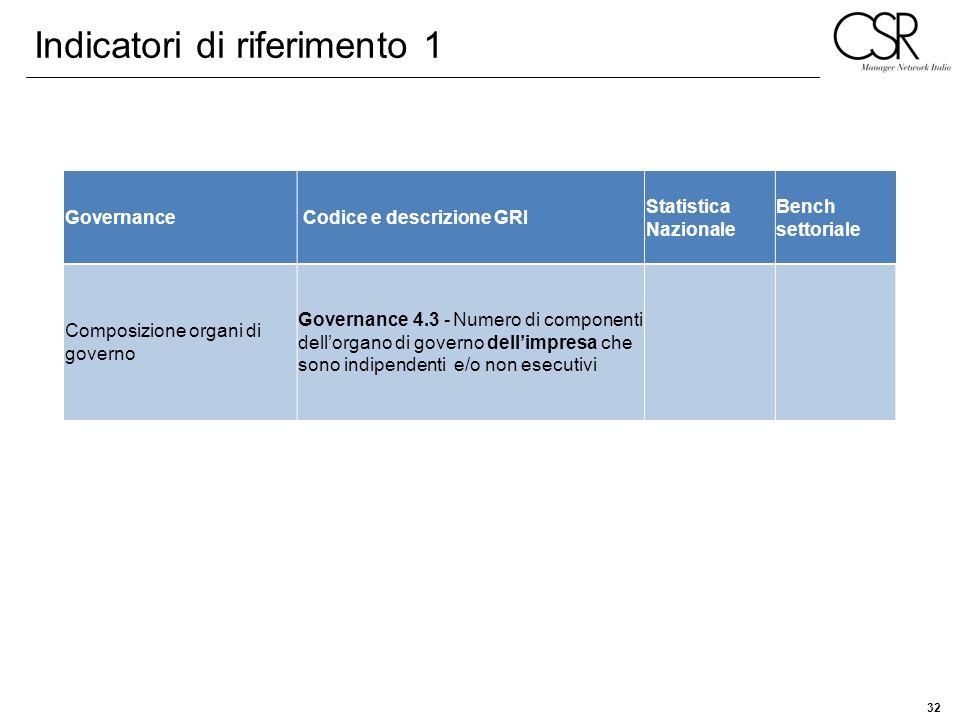 Indicatori di riferimento 1