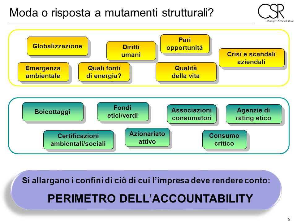 Moda o risposta a mutamenti strutturali